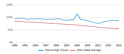 This chart display the percentage of White students in Tekoa High School and the percentage of White public school students in Washington by year, with the latest 2017-18 school year data.
