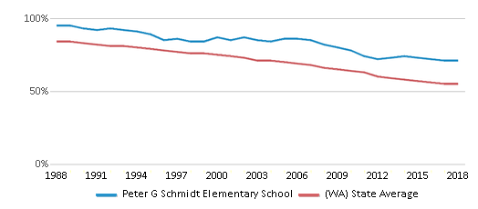 This chart display the percentage of White students in Peter G Schmidt Elementary School and the percentage of White public school students in Washington by year, with the latest 2017-18 school year data.