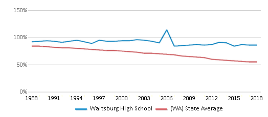 This chart display the percentage of White students in Waitsburg High School and the percentage of White public school students in Washington by year, with the latest 2017-18 school year data.