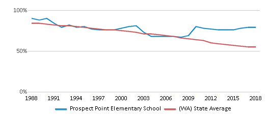 This chart display the percentage of White students in Prospect Point Elementary School and the percentage of White public school students in Washington by year, with the latest 2017-18 school year data.