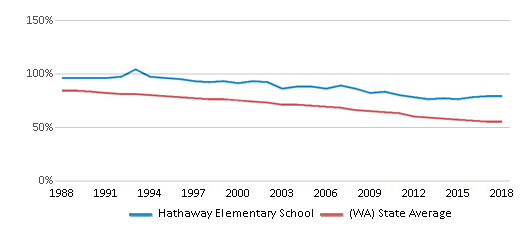 This chart display the percentage of White students in Hathaway Elementary School and the percentage of White public school students in Washington by year, with the latest 2017-18 school year data.