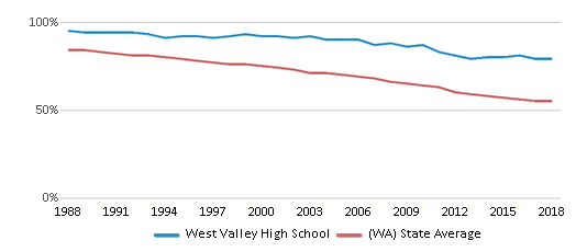 This chart display the percentage of White students in West Valley High School and the percentage of White public school students in Washington by year, with the latest 2017-18 school year data.