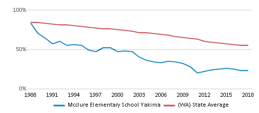 This chart display the percentage of White students in Mcclure Elementary School Yakima and the percentage of White public school students in Washington by year, with the latest 2017-18 school year data.