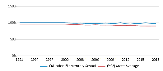 This chart display the percentage of White students in Culloden Elementary School and the percentage of White public school students in West Virginia by year, with the latest 2017-18 school year data.