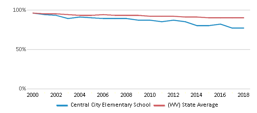 This chart display the percentage of White students in Central City Elementary School and the percentage of White public school students in West Virginia by year, with the latest 2017-18 school year data.