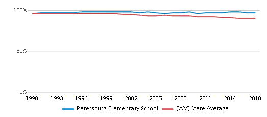 This chart display the percentage of White students in Petersburg Elementary School and the percentage of White public school students in West Virginia by year, with the latest 2017-18 school year data.