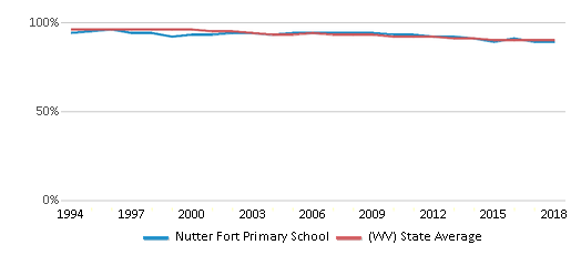 This chart display the percentage of White students in Nutter Fort Primary School and the percentage of White public school students in West Virginia by year, with the latest 2017-18 school year data.