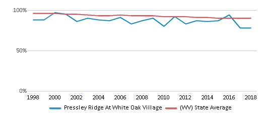 This chart display the percentage of White students in Pressley Ridge At White Oak Village and the percentage of White public school students in West Virginia by year, with the latest 2017-18 school year data.