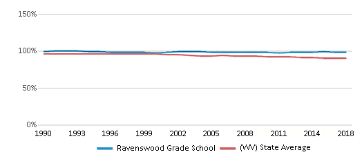 This chart display the percentage of White students in Ravenswood Grade School and the percentage of White public school students in West Virginia by year, with the latest 2017-18 school year data.
