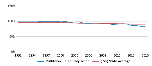 This chart display the percentage of White students in Ruthlawn Elementary School and the percentage of White public school students in West Virginia by year, with the latest 2017-18 school year data.