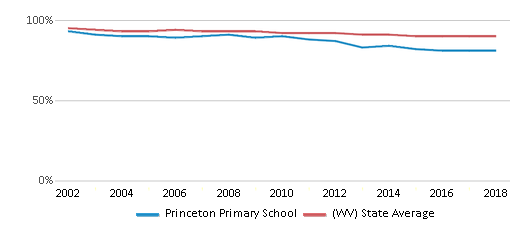 This chart display the percentage of White students in Princeton Primary School and the percentage of White public school students in West Virginia by year, with the latest 2017-18 school year data.