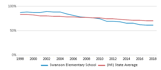 This chart display the percentage of White students in Swanson Elementary School and the percentage of White public school students in Wisconsin by year, with the latest 2017-18 school year data.