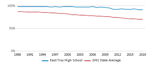 This chart display the percentage of White students in East Troy High School and the percentage of White public school students in Wisconsin by year, with the latest 2017-18 school year data.