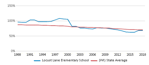 This chart display the percentage of White students in Locust Lane Elementary School and the percentage of White public school students in Wisconsin by year, with the latest 2017-18 school year data.
