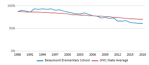 This chart display the percentage of White students in Beaumont Elementary School and the percentage of White public school students in Wisconsin by year, with the latest 2017-18 school year data.