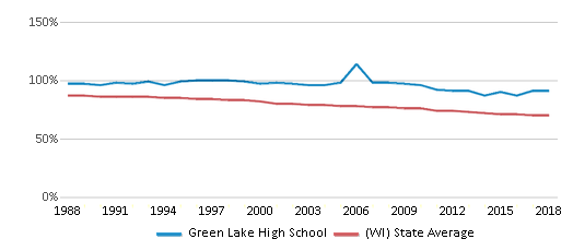 This chart display the percentage of White students in Green Lake High School and the percentage of White public school students in Wisconsin by year, with the latest 2017-18 school year data.