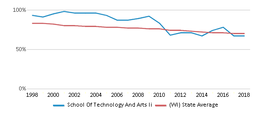 This chart display the percentage of White students in School Of Technology And Arts Ii and the percentage of White public school students in Wisconsin by year, with the latest 2017-18 school year data.