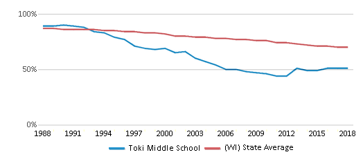 This chart display the percentage of White students in Toki Middle School and the percentage of White public school students in Wisconsin by year, with the latest 2017-18 school year data.