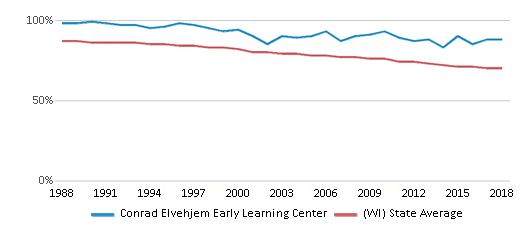 This chart display the percentage of White students in Conrad Elvehjem Early Learning Center and the percentage of White public school students in Wisconsin by year, with the latest 2017-18 school year data.