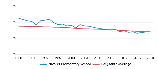 This chart display the percentage of White students in Nicolet Elementary School and the percentage of White public school students in Wisconsin by year, with the latest 2017-18 school year data.
