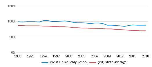 This chart display the percentage of White students in West Elementary School and the percentage of White public school students in Wisconsin by year, with the latest 2017-18 school year data.
