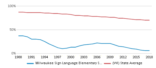 This chart display the percentage of White students in Milwaukee Sign Language Elementary School and the percentage of White public school students in Wisconsin by year, with the latest 2017-18 school year data.