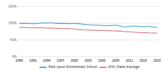 This chart display the percentage of White students in Park Lawn Elementary School and the percentage of White public school students in Wisconsin by year, with the latest 2017-18 school year data.
