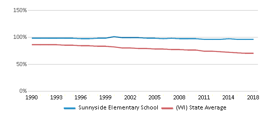This chart display the percentage of White students in Sunnyside Elementary School and the percentage of White public school students in Wisconsin by year, with the latest 2017-18 school year data.