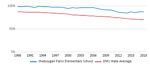 This chart display the percentage of White students in Sheboygan Falls Elementary School and the percentage of White public school students in Wisconsin by year, with the latest 2017-18 school year data.