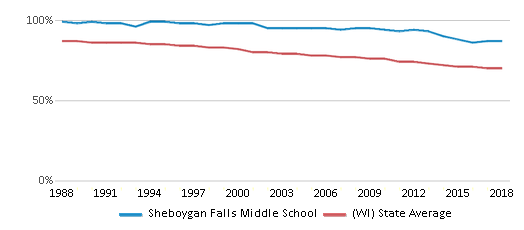 This chart display the percentage of White students in Sheboygan Falls Middle School and the percentage of White public school students in Wisconsin by year, with the latest 2017-18 school year data.