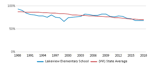 This chart display the percentage of White students in Lakeview Elementary School and the percentage of White public school students in Wisconsin by year, with the latest 2017-18 school year data.