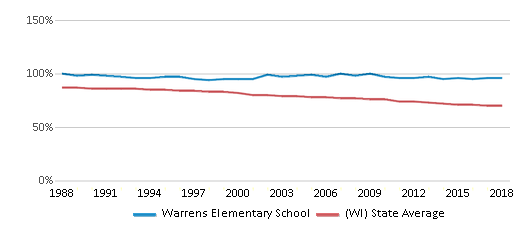This chart display the percentage of White students in Warrens Elementary School and the percentage of White public school students in Wisconsin by year, with the latest 2017-18 school year data.