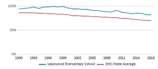This chart display the percentage of White students in Lakewood Elementary School and the percentage of White public school students in Wisconsin by year, with the latest 2017-18 school year data.