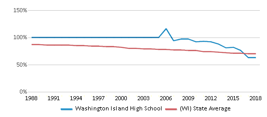 This chart display the percentage of White students in Washington Island High School and the percentage of White public school students in Wisconsin by year, with the latest 2017-18 school year data.