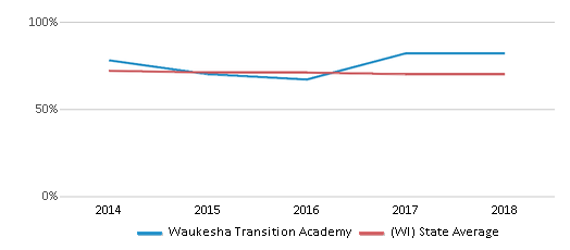 This chart display the percentage of White students in Waukesha Transition Academy and the percentage of White public school students in Wisconsin by year, with the latest 2017-18 school year data.