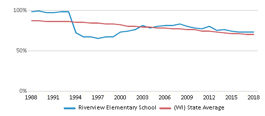 This chart display the percentage of White students in Riverview Elementary School and the percentage of White public school students in Wisconsin by year, with the latest 2017-18 school year data.
