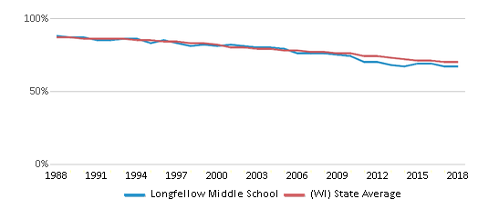 This chart display the percentage of White students in Longfellow Middle School and the percentage of White public school students in Wisconsin by year, with the latest 2017-18 school year data.