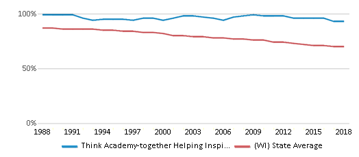 This chart display the percentage of White students in Think Academy-together Helping Inspire Kids and the percentage of White public school students in Wisconsin by year, with the latest 2017-18 school year data.