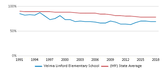 This chart display the percentage of White students in Velma Linford Elementary School and the percentage of White public school students in Wyoming by year, with the latest 2017-18 school year data.