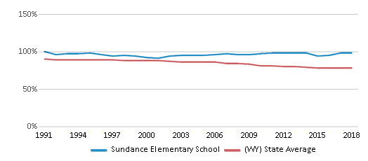 This chart display the percentage of White students in Sundance Elementary School and the percentage of White public school students in Wyoming by year, with the latest 2017-18 school year data.