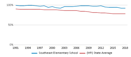 This chart display the percentage of White students in Southeast Elementary School and the percentage of White public school students in Wyoming by year, with the latest 2017-18 school year data.