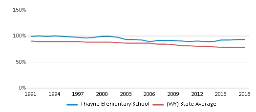 This chart display the percentage of White students in Thayne Elementary School and the percentage of White public school students in Wyoming by year, with the latest 2017-18 school year data.