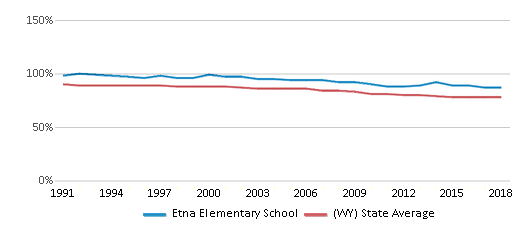 This chart display the percentage of White students in Etna Elementary School and the percentage of White public school students in Wyoming by year, with the latest 2017-18 school year data.