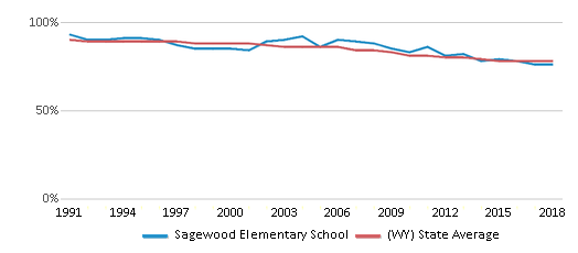 This chart display the percentage of White students in Sagewood Elementary School and the percentage of White public school students in Wyoming by year, with the latest 2017-18 school year data.