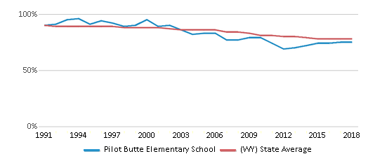 This chart display the percentage of White students in Pilot Butte Elementary School and the percentage of White public school students in Wyoming by year, with the latest 2017-18 school year data.