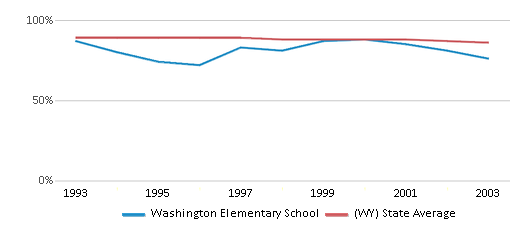 This chart display the percentage of White students in Washington Elementary School and the percentage of White public school students in Wyoming by year, with the latest 2002-03 school year data.