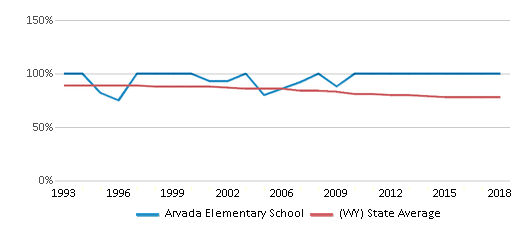 This chart display the percentage of White students in Arvada Elementary School and the percentage of White public school students in Wyoming by year, with the latest 2017-18 school year data.