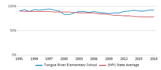 This chart display the percentage of White students in Tongue River Elementary School and the percentage of White public school students in Wyoming by year, with the latest 2017-18 school year data.