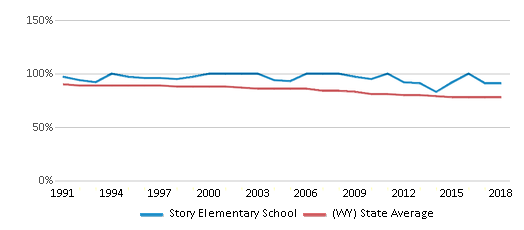 This chart display the percentage of White students in Story Elementary School and the percentage of White public school students in Wyoming by year, with the latest 2017-18 school year data.