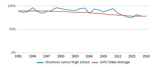 This chart display the percentage of White students in Shoshoni Junior High School and the percentage of White public school students in Wyoming by year, with the latest 2017-18 school year data.